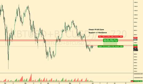 (XBTUSD+BTCUSD)/2: BTC / USD Kill Zone Short Opportunity