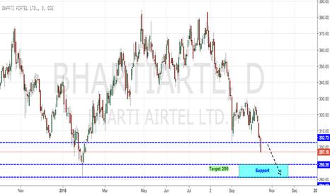 BHARTIARTL: Bharti - Breakout Below 300 Support Levels
