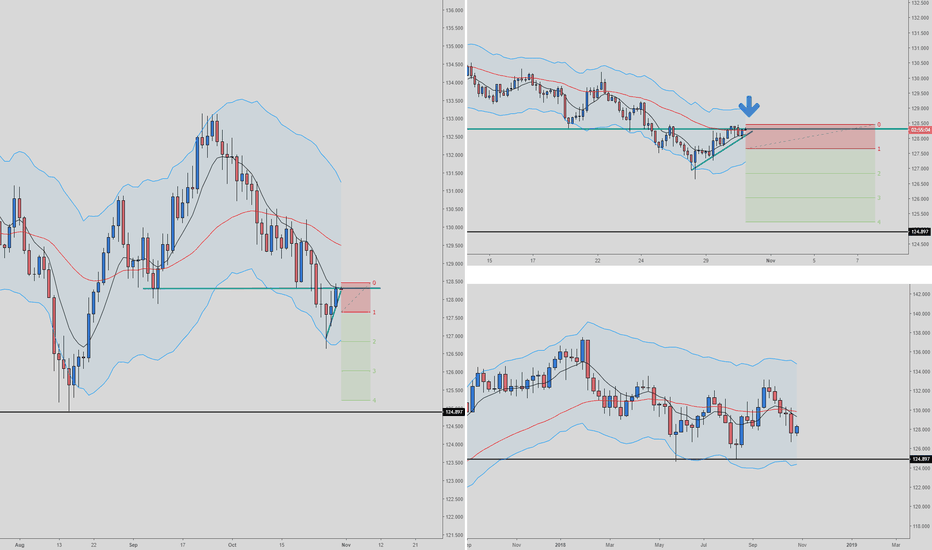 EURJPY: EURJPY Sell - Daily/4hr entry
