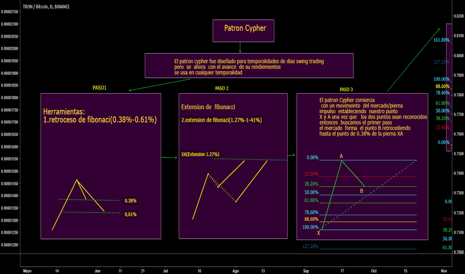 TRXBTC: Patron Cypher(CLASE COMPLETA) curso intensivo de patrones pronto