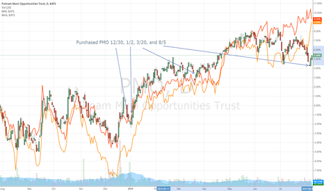 """PMO: Putnam Muni Opportunity Trust (PMO) CEF """"disconnecting"""" a bit"""