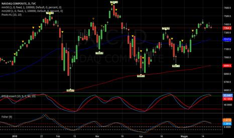 IXIC: NASDAQ   -   Tardi per entrare