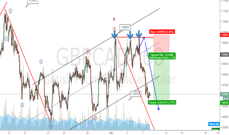 GBPCAD: Gbpcad profits... did you join the party?
