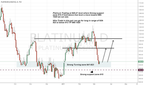 PLATINUM: Platinum long advice on Strong support zone
