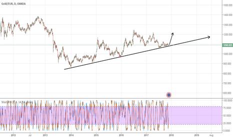 XAUEUR: GOLD- EUR XAUEUR buy strong
