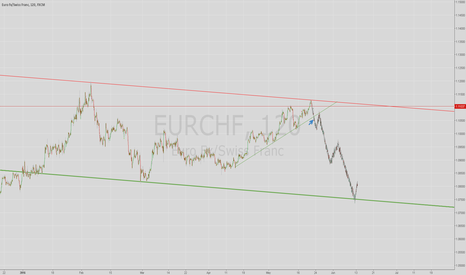 EURCHF: EURCHF - Possible New Channel Setup