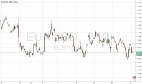 EURUSD:  Analysis  EUR/USD