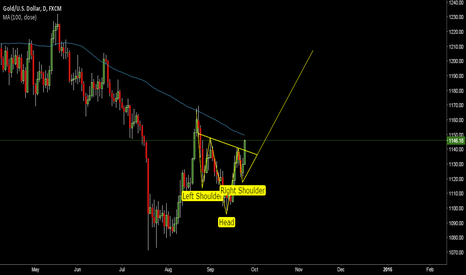 XAUUSD: inverted head n shoulders