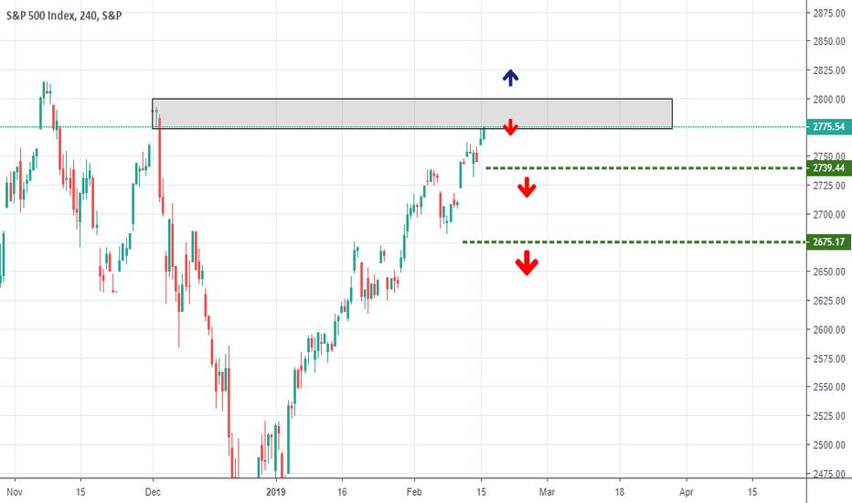 SPX: S&P 500 4h