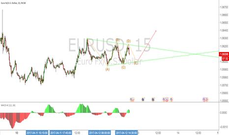 EURUSD: треугольник после него идем вверх