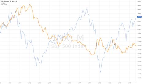 SPX: DX vs S&P