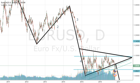EURUSD: EURUSD Elliot wave