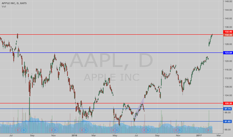 AAPL: Apple Hitting a Ceiling Today