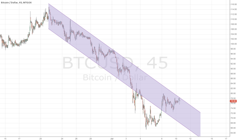 BTCUSD: Bear Channel down from 6/22
