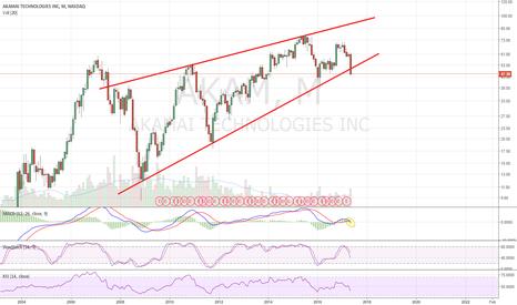 AKAM: Monthly Ascending wedge breakdown