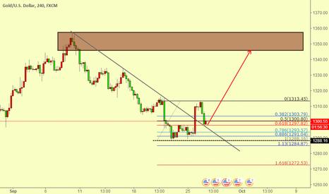 XAUUSD: buy gold at 1300