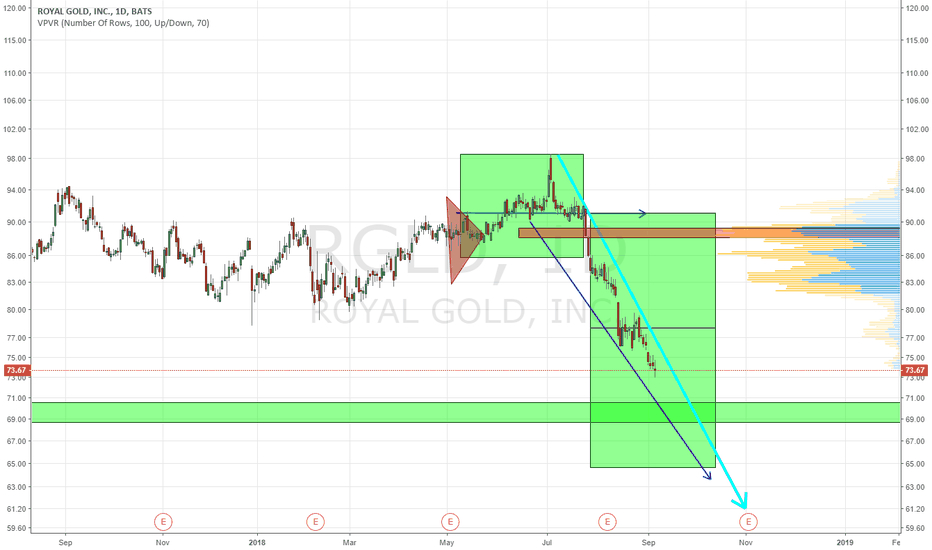 RGLD: watch the ligth blue line