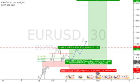 EURUSD: Potential EURUSD Trend Continuation and Trend Trading Setup