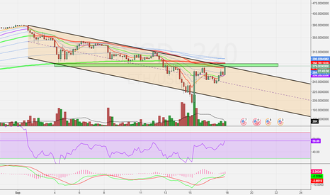 ETHUSD: Ether's Back!