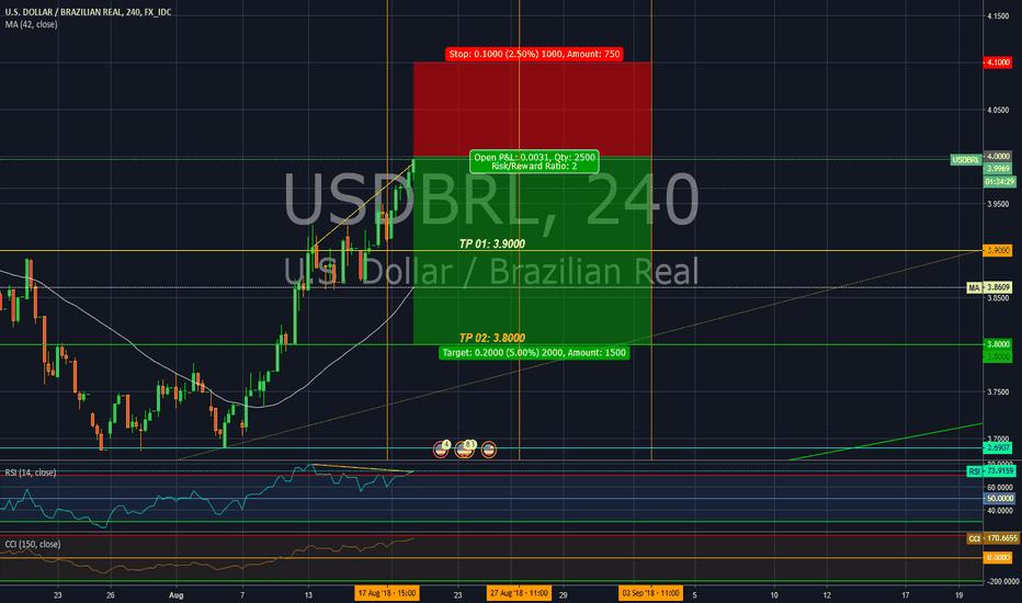 USDBRL: Short position II in USD/BRL