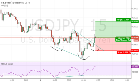 USDJPY: usd jpy reverse head and sholuders