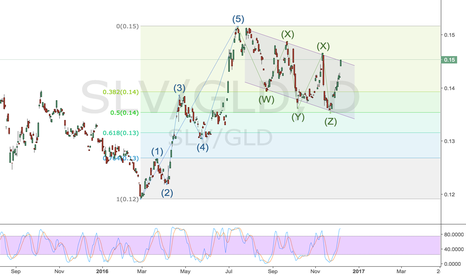SLV/GLD: Silver/Gold ratio looking bullish