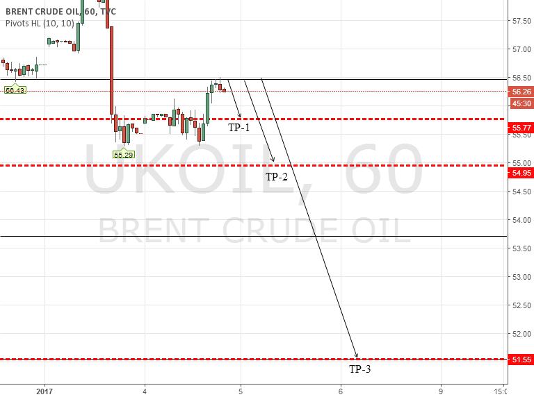 Brent Trade Idea