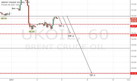 UKOIL: Brent Trade Idea