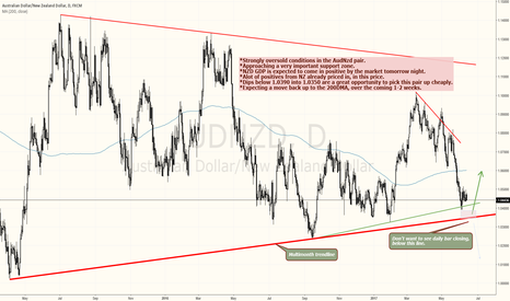 AUDNZD: AUDNZD LOOK FOR THE BUY OPPORTUNITY