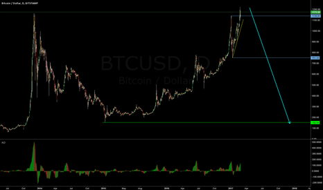 BTCUSD: BTC/USD Be very carefull
