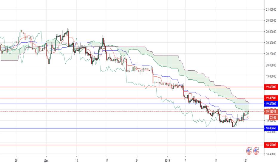 USDMXN: Технический анализ USD/MXN