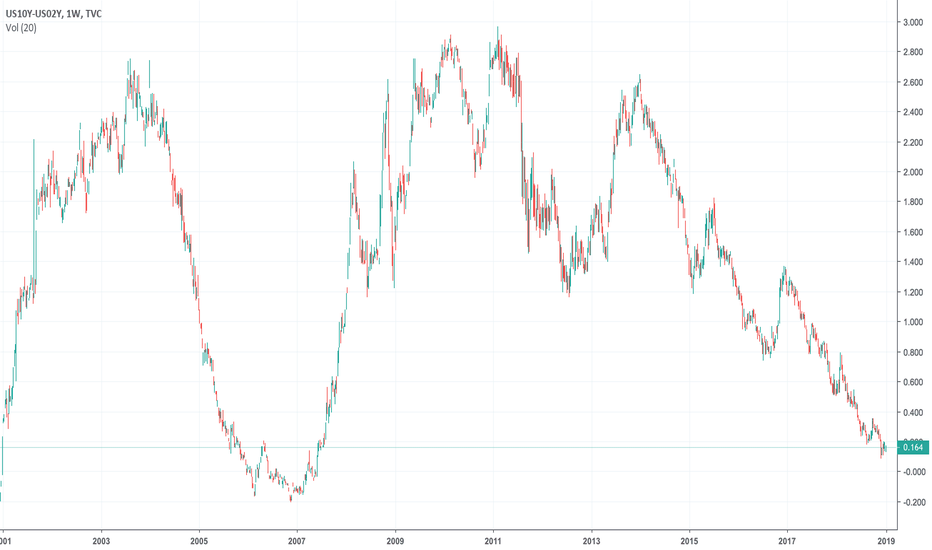 US10Y-US02Y: 10 year and 2 year Treasury yield spread