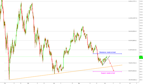BTCUSD: Bitcoin: These Areas Are Important