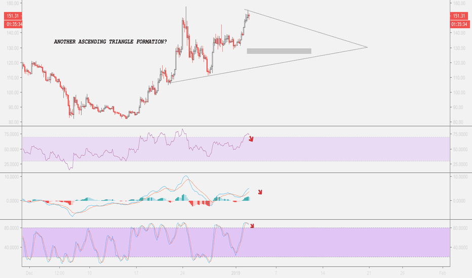 ETHUSDT: ETH/USDT - Another ascending triangle? Bullish?