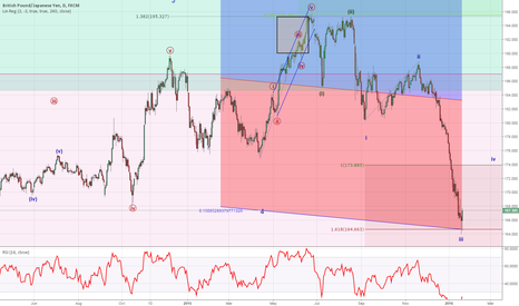 GBPJPY: Pivot Near Standard Deviation Channel and Measured Move