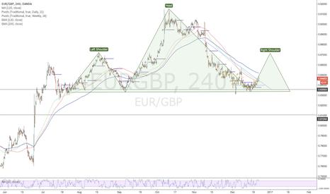 EURGBP: EURGBP-Long Head & Shoulders