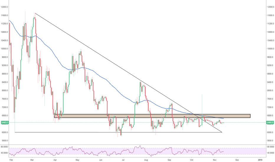BTCUSD: Come on you can break this