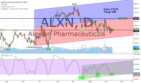ALXN: Entry 175 Stochastics turning up Target 188