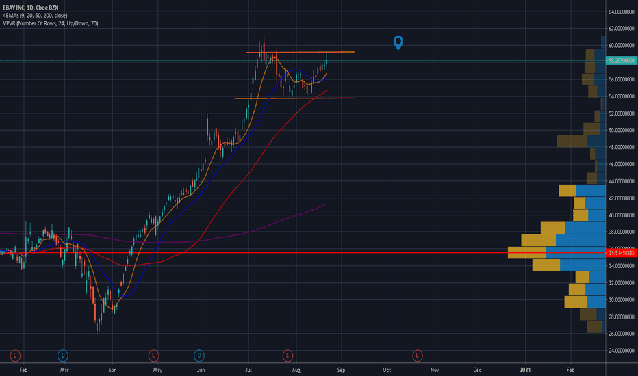 Ebay Stock Price And Chart Nasdaq Ebay Tradingview