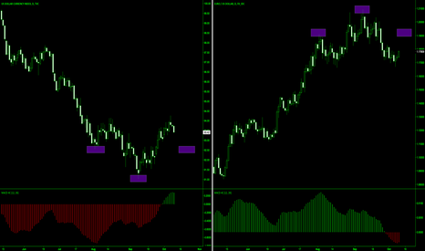 DXY: Before the ECB rate resolution, buy EURUSD
