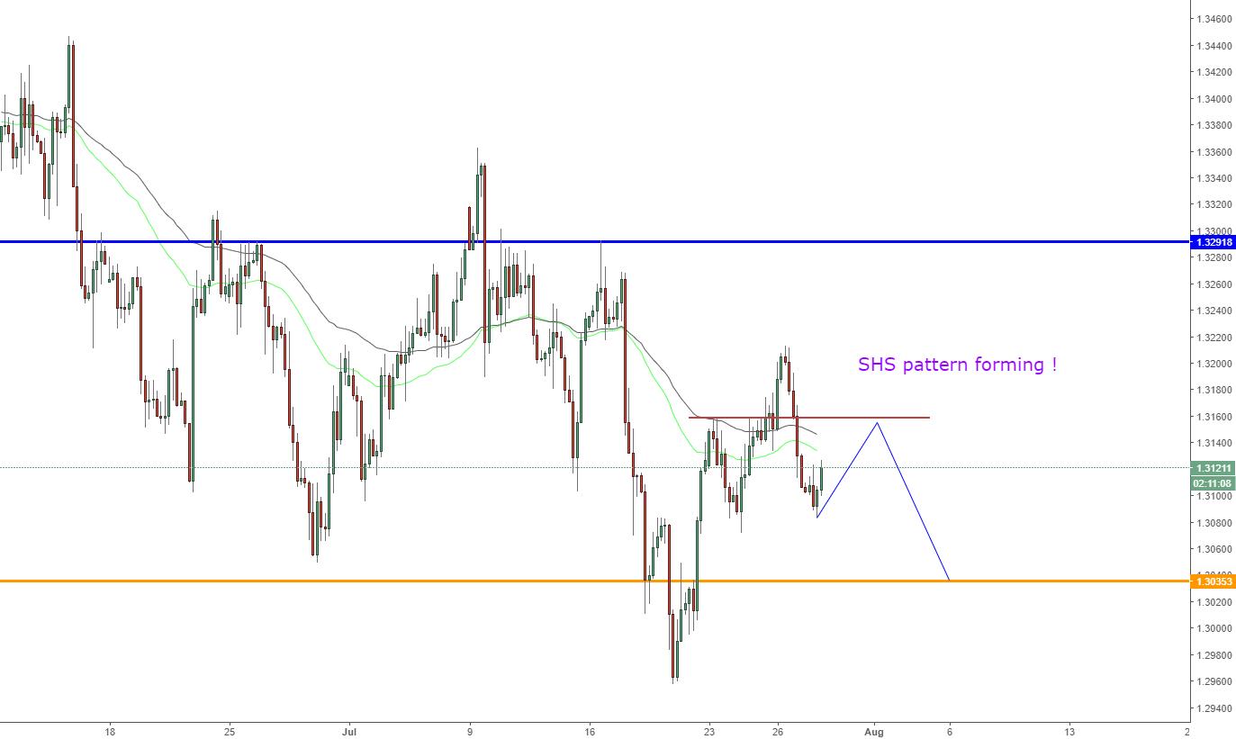 GBPUSD, SHS pattern forming !