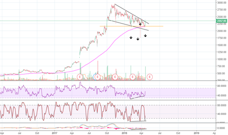 AVANTIFEED: Avanti Feeds Breaking Out Of A Long-Term Falling Wedge