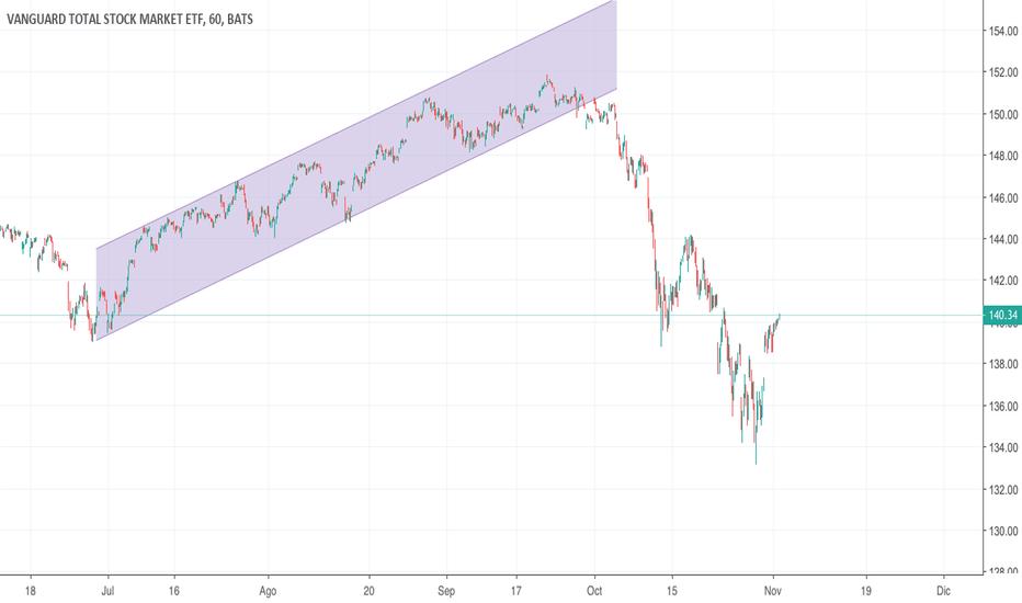 VTI: Canal Ascente en Vanguard Total Stock Market ETF VTI