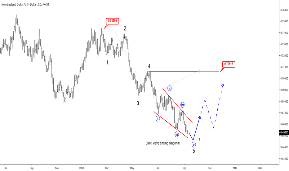 NZDUSD: NZDUSD Facing Possible Strong Reversal - Elliott Wave Analysis