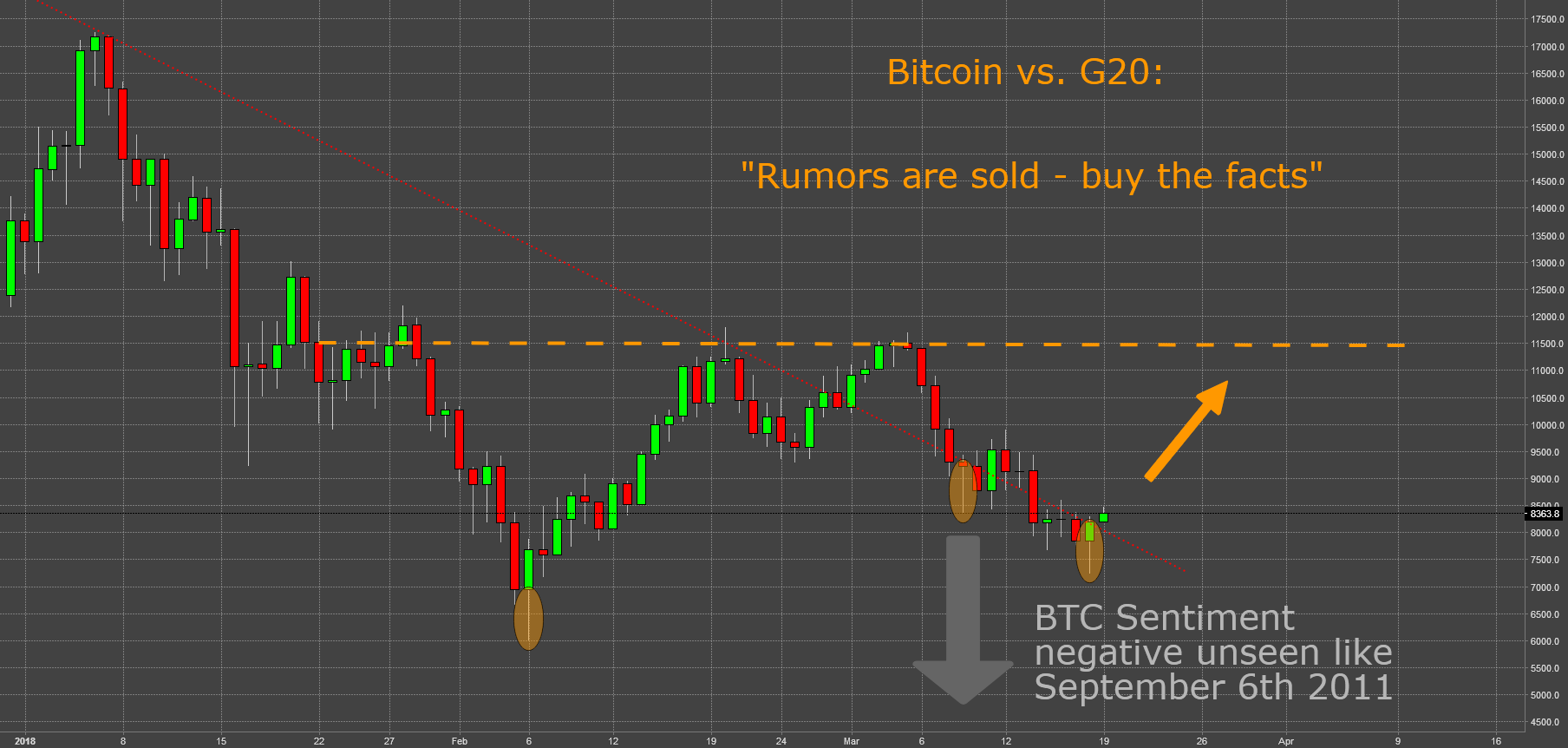 BTC: Short term risk on long trade - G20 rumors priced in