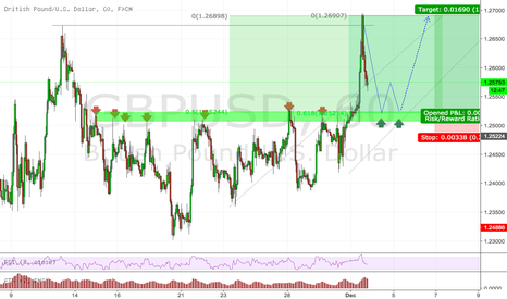 GBPUSD: Long GBPUSD Countertrend