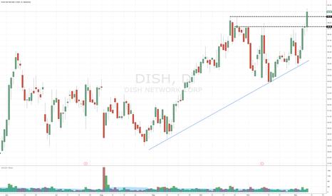 DISH: $DISH