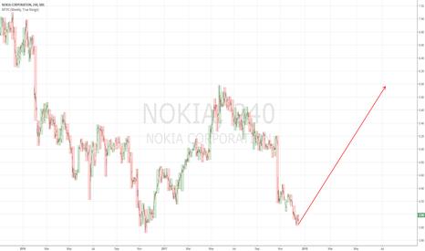 NOKIA: NOKIA LONG