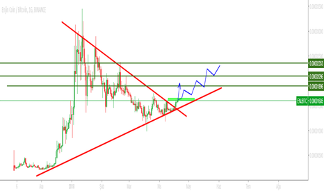 ENJBTC: ENJ  HOLD  Sell 2000