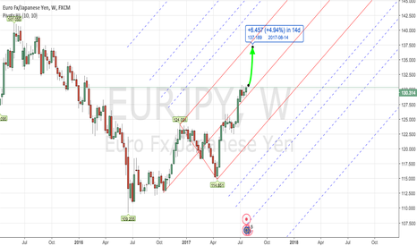 EURJPY: PITCHFORK - Forex EURJPY Weekly July 24th - 28th , 2017